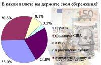 Какую валюту для сбережений выбирают украинцы